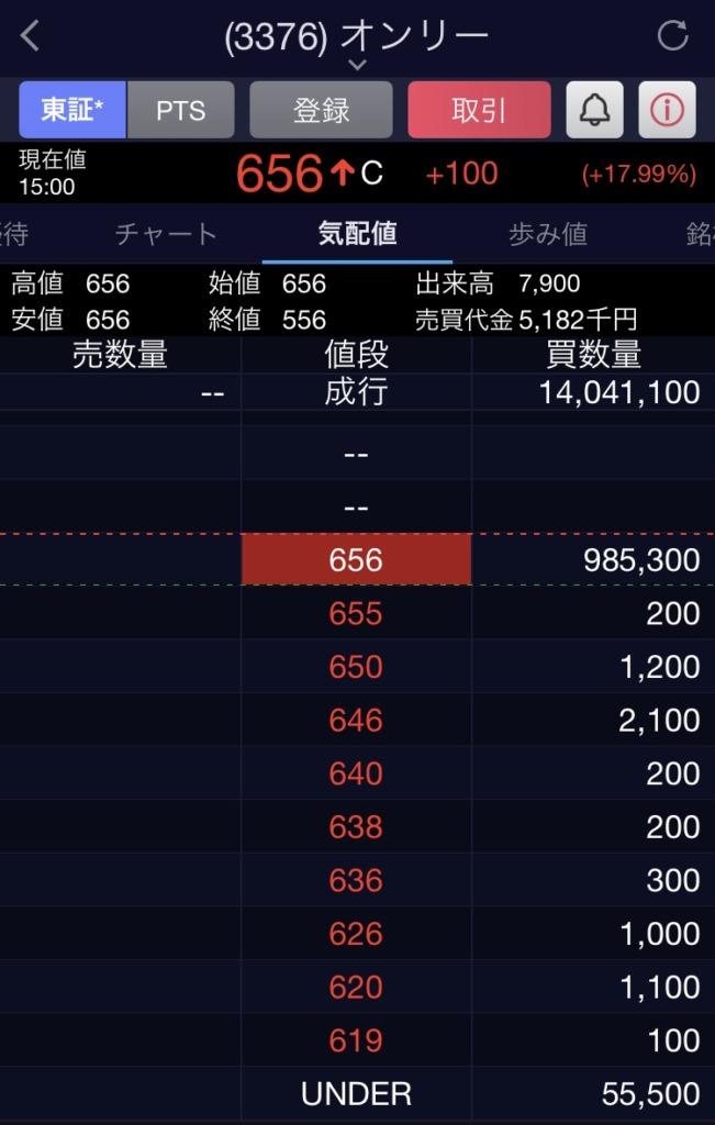 TOB MBO 違い 株価 どうなる 売り方 上場廃止